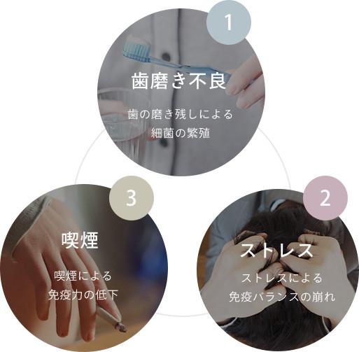 1.歯磨き不良、2.ストレス、3.喫煙